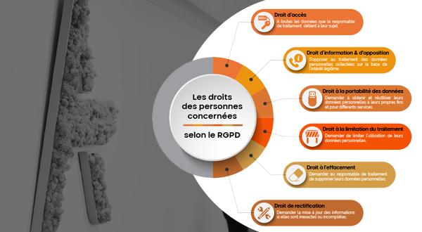 [RGPD – COVID-19] Respect des droits des personnes concernées